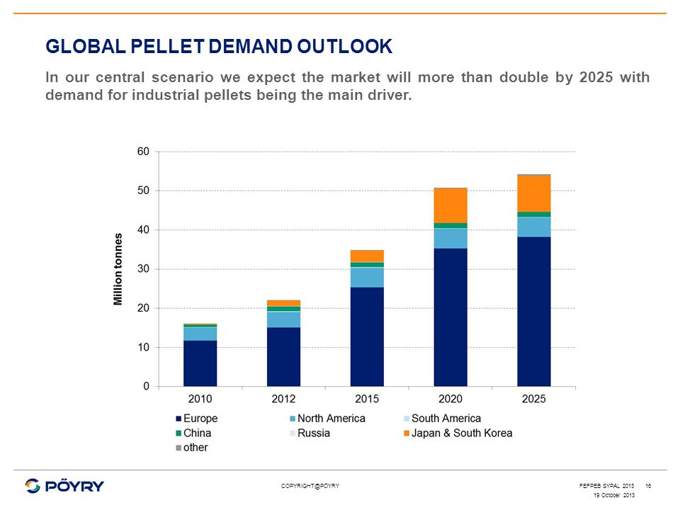 COPYRIGHT@PÖYRY16 GLOBAL PELLET DEMAND OUTLOOK In our central scenario we expect the market will more than double by 2025 with demand for industrial p