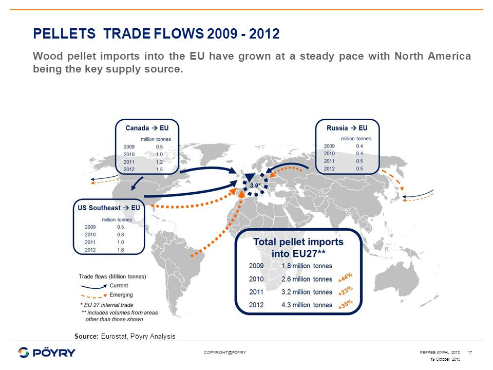 COPYRIGHT@PÖYRY17 PELLETS TRADE FLOWS 2009 - 2012 Wood pellet imports into the EU have grown at a steady pace with North America being the key supply