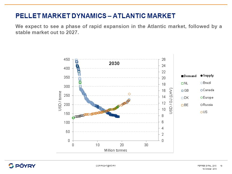 COPYRIGHT@PÖYRY19 PELLET MARKET DYNAMICS – ATLANTIC MARKET We expect to see a phase of rapid expansion in the Atlantic market, followed by a stable ma