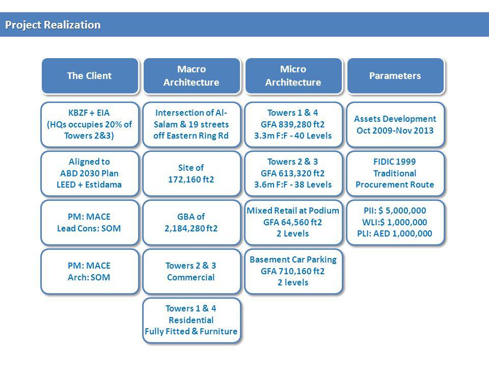 Project Realization The Client Macro Architecture Micro Architecture Parameters KBZF + EIA (HQs occupies 20% of Towers 2&3) KBZF + EIA (HQs occupies 2
