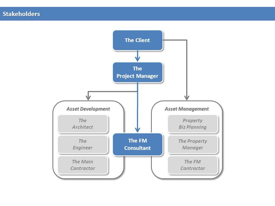 Asset Management Asset Development Stakeholders The Client The Project Manager The Project Manager The Architect The Architect The Engineer The Engine