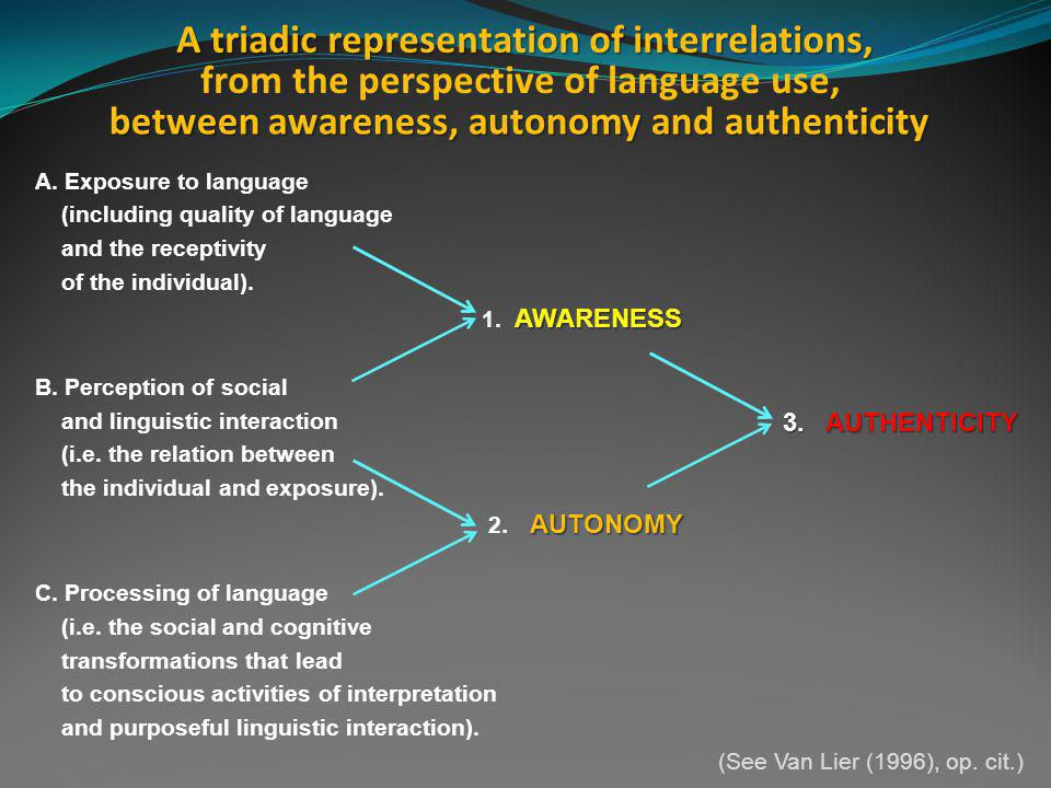 A triadic representation of interrelations, A. Exposure to language (including quality of language and the receptivity of the individual). AWARENESS 1