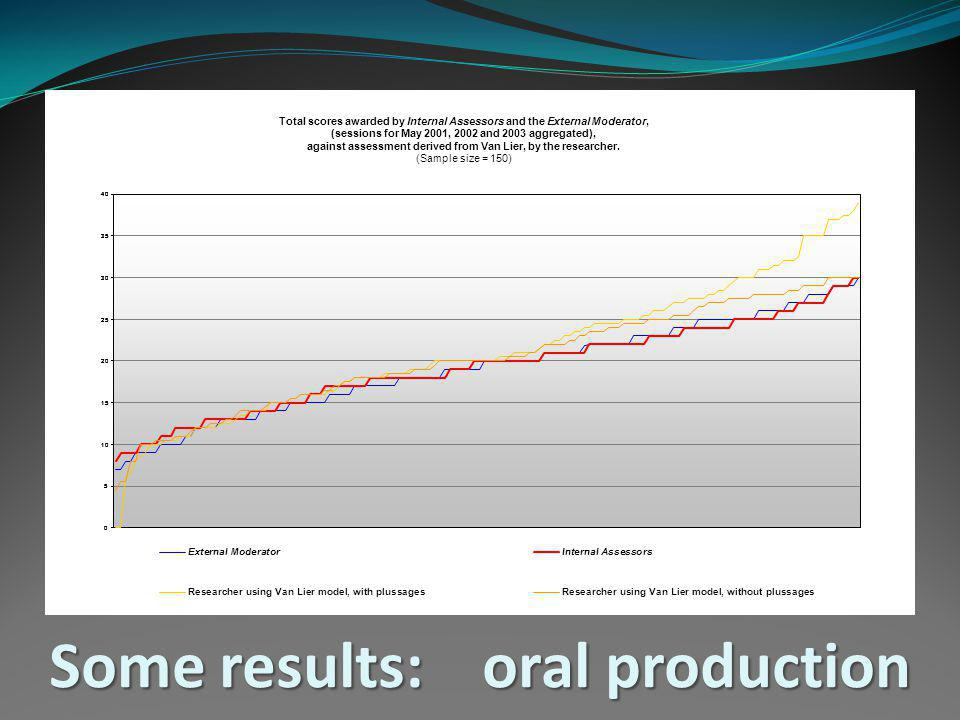 Some results: oral production