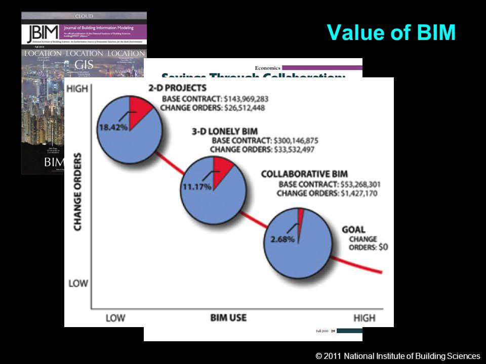© 2011 National Institute of Building Sciences Value of BIM