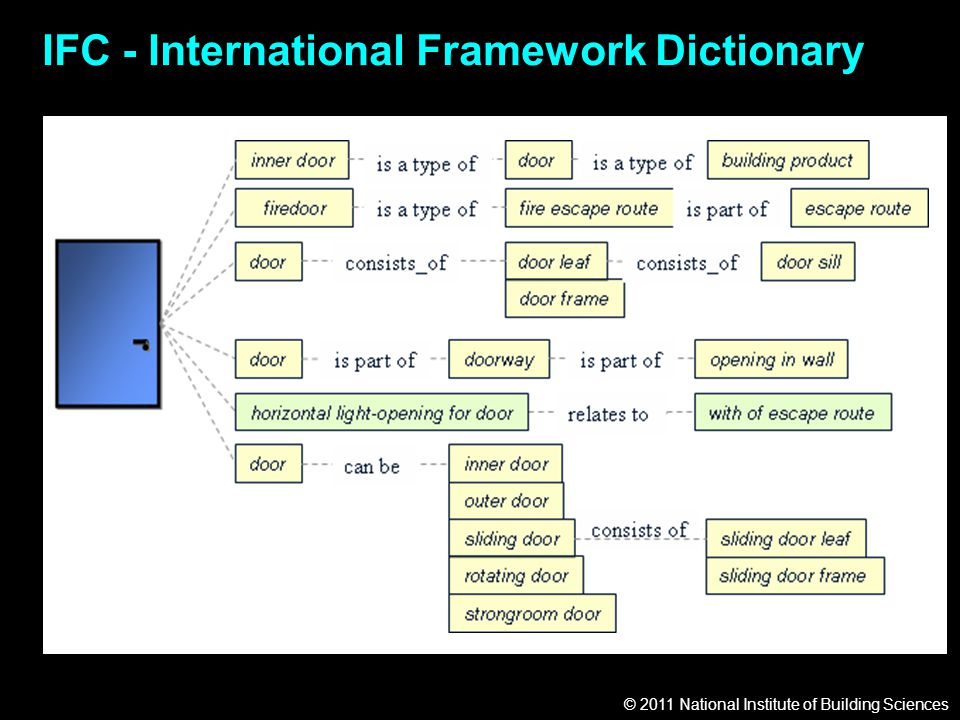 © 2011 National Institute of Building Sciences IFC - International Framework Dictionary