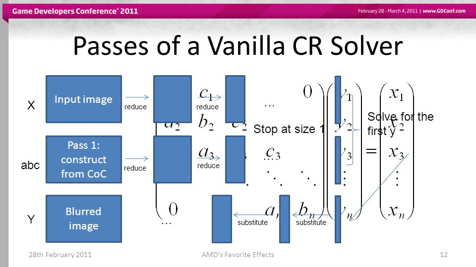 Passes of a Vanilla CR Solver 28th February 2011AMDs Favorite Effects12 Input image X Pass 1: construct from CoC abc reduce … … Stop at size 1 Solve f