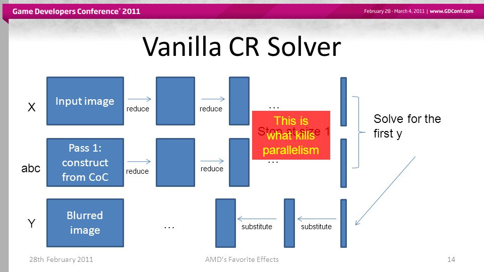 Vanilla CR Solver 28th February 2011AMDs Favorite Effects14 Input image X Pass 1: construct from CoC abc reduce … … Stop at size 1 Solve for the first y Y substitute … Blurred image This is what kills parallelism