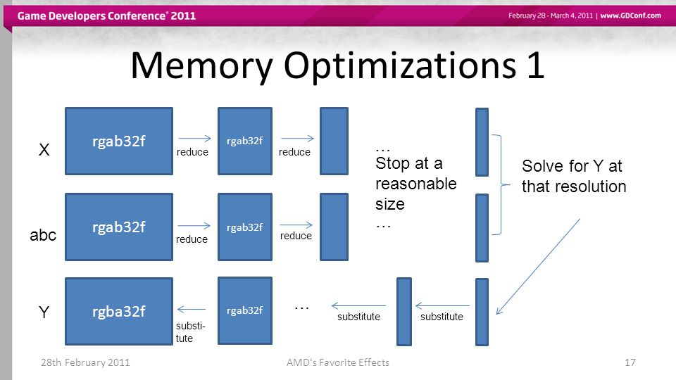 Memory Optimizations 1 28th February 2011AMDs Favorite Effects17 rgab32f X abc rgab32f reduce … … Stop at a reasonable size Solve for Y at that resolu