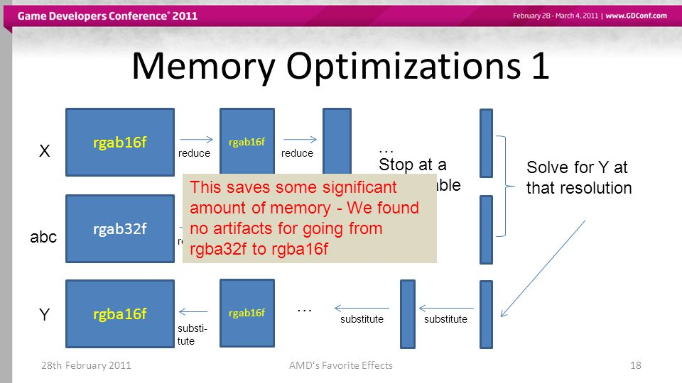 Memory Optimizations 1 28th February 2011AMDs Favorite Effects18 rgab16f X rgab32f abc rgab16f rgab32f reduce … … Stop at a reasonable size Solve for Y at that resolution Y substitute … rgba16f rgab16f substi- tute This saves some significant amount of memory - We found no artifacts for going from rgba32f to rgba16f