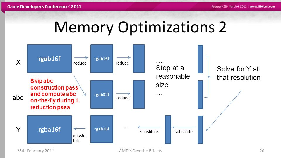 Memory Optimizations 2 28th February 2011AMDs Favorite Effects20 rgab16f X abc rgab16f rgab32f reduce … … Stop at a reasonable size Solve for Y at tha