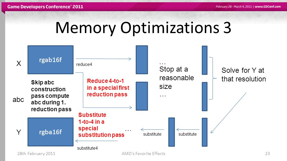 Memory Optimizations 3 28th February 2011AMDs Favorite Effects23 rgab16f X abc reduce4 … … Stop at a reasonable size Solve for Y at that resolution Y substitute … rgba16f substitute4 Skip abc construction pass compute abc during 1.