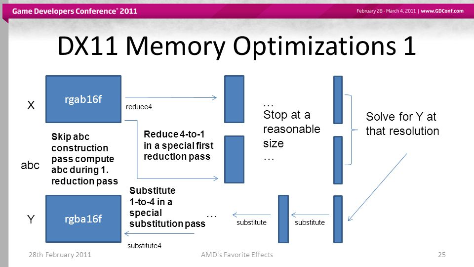 DX11 Memory Optimizations 1 28th February 2011AMDs Favorite Effects25 rgab16f X abc reduce4 … … Stop at a reasonable size Solve for Y at that resolution Y substitute … rgba16f substitute4 Skip abc construction pass compute abc during 1.