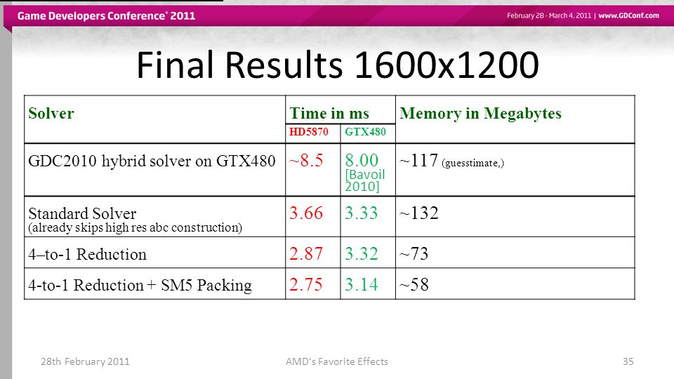Final Results 1600x1200 28th February 2011AMDs Favorite Effects35 SolverTime in msMemory in Megabytes HD5870GTX480 GDC2010 hybrid solver on GTX480 ~8.