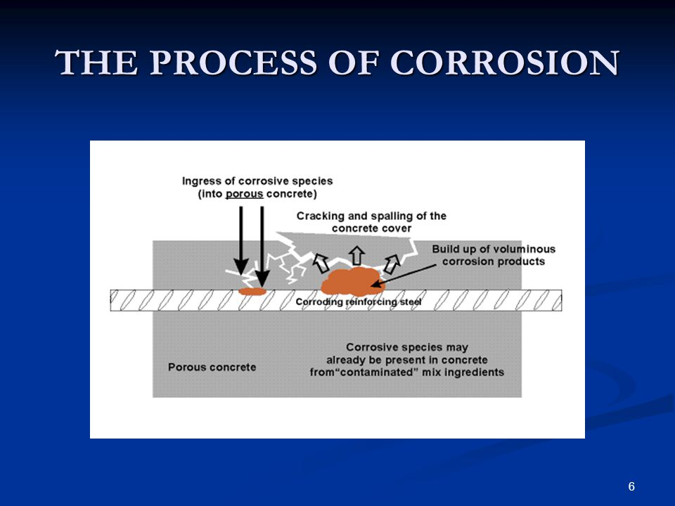7 THE CORROSION CYCLE Rust expanding on uncoatedsteel surface Cracking near concrete-steel interface More cracking of concrete with high pressure by corrosion product Concrete separates from steel Eventually causing spalling
