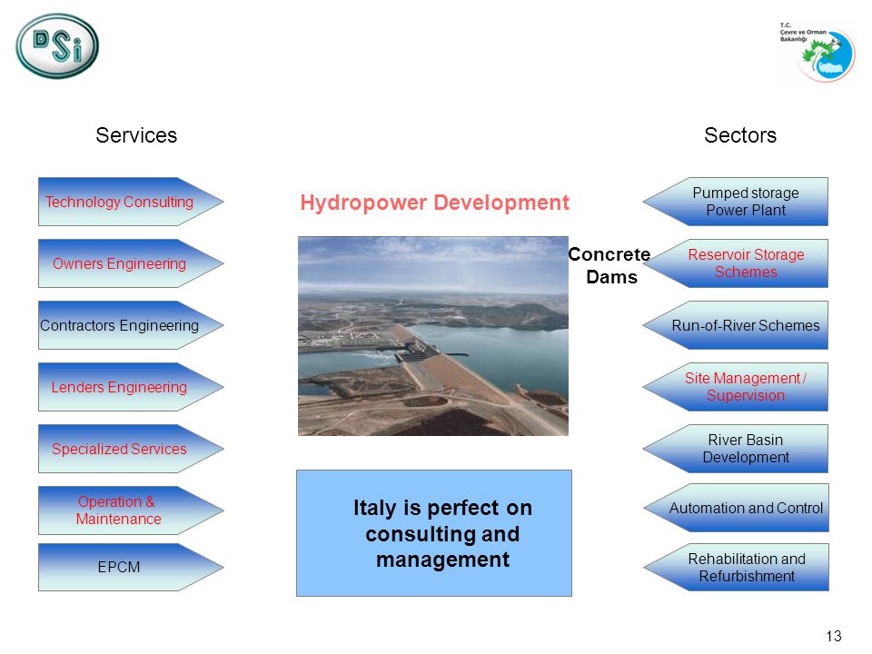 13 Technology Consulting Owners Engineering Contractors Engineering Lenders Engineering Specialized Services Operation & Maintenance Italy is perfect on consulting and management EPCM Pumped storage Power Plant Reservoir Storage Schemes Run-of-River Schemes Site Management / Supervision River Basin Development Rehabilitation and Refurbishment ServicesSectors Hydropower Development Automation and Control Concrete Dams