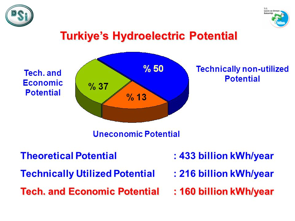 Turkiyes Hydroelectric Potential Theoretical Potential : 433 billion kWh/year Technically Utilized Potential : 216 billion kWh/year Tech.