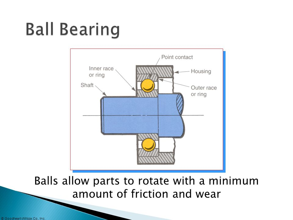 © Goodheart-Willcox Co., Inc. Balls allow parts to rotate with a minimum amount of friction and wear
