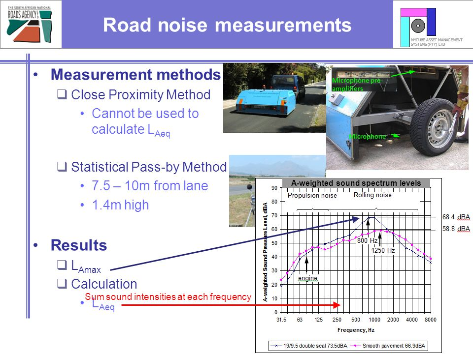 Road noise measurements Measurement methods Close Proximity Method Cannot be used to calculate L Aeq Statistical Pass-by Method 7.5 – 10m from lane 1.