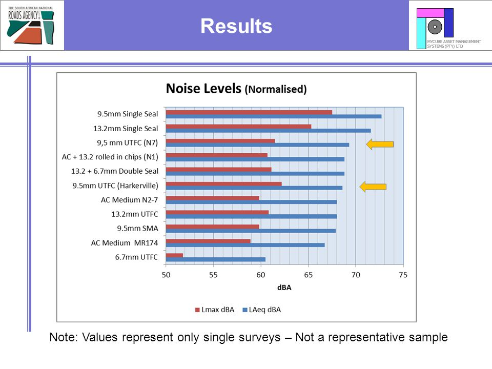 Results Note: Values represent only single surveys – Not a representative sample