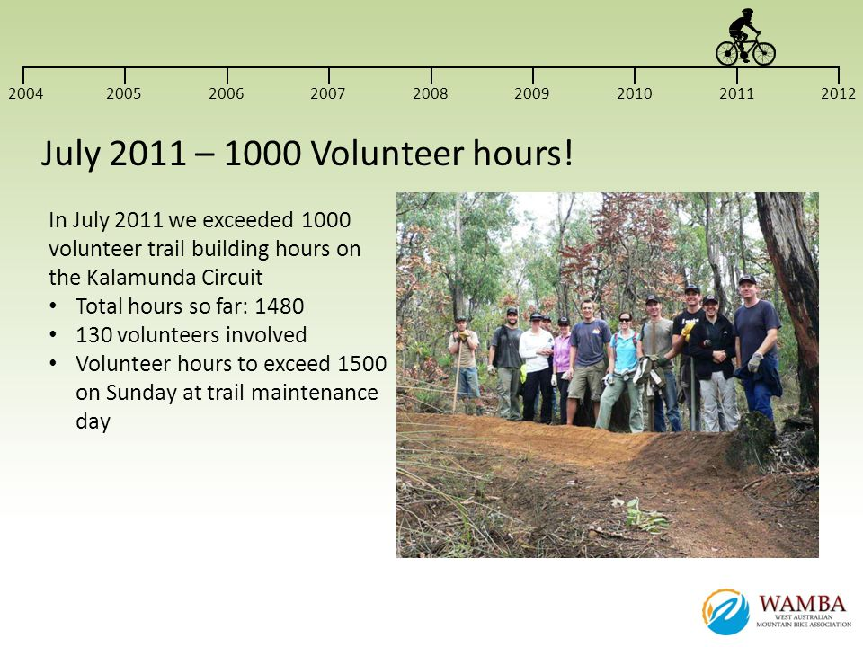 In July 2011 we exceeded 1000 volunteer trail building hours on the Kalamunda Circuit Total hours so far: 1480 130 volunteers involved Volunteer hours