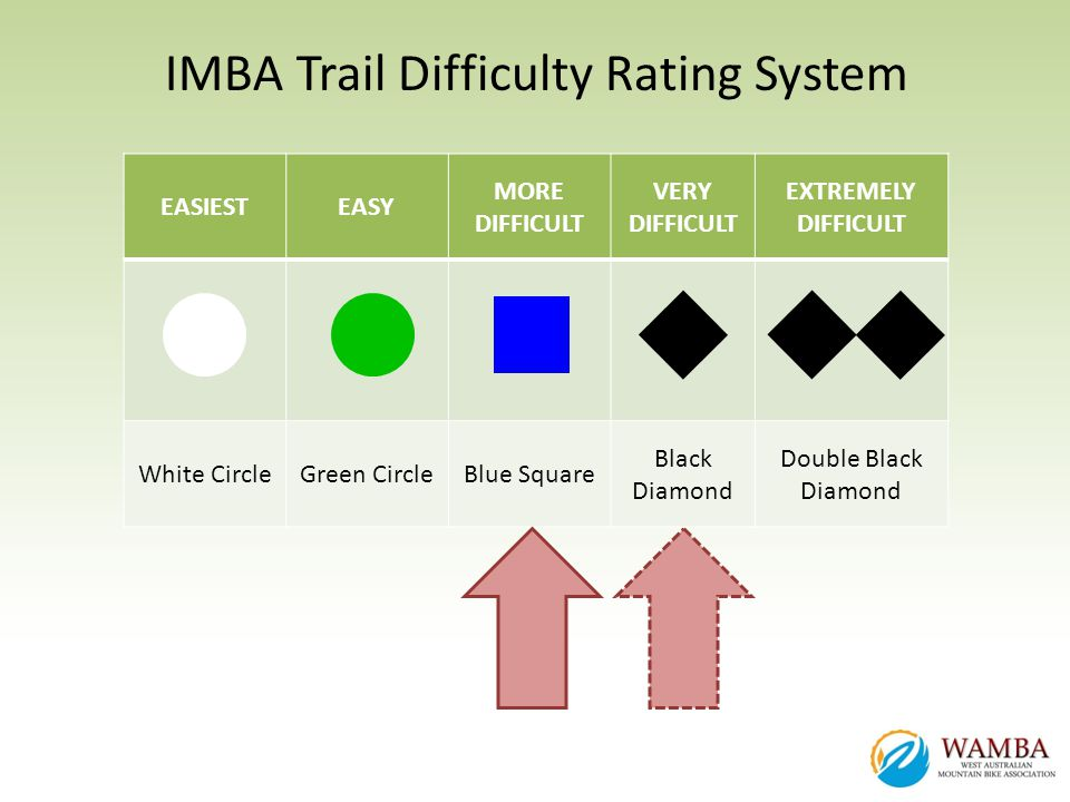 IMBA Trail Difficulty Rating System EASIESTEASY MORE DIFFICULT VERY DIFFICULT EXTREMELY DIFFICULT White CircleGreen CircleBlue Square Black Diamond Do