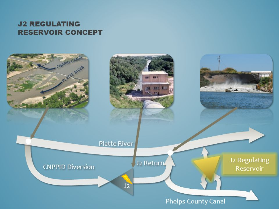 J2 REGULATING RESERVOIR CONCEPT CNPPID Diversion Platte River J2 Return J2 J2 Regulating Reservoir Phelps County Canal