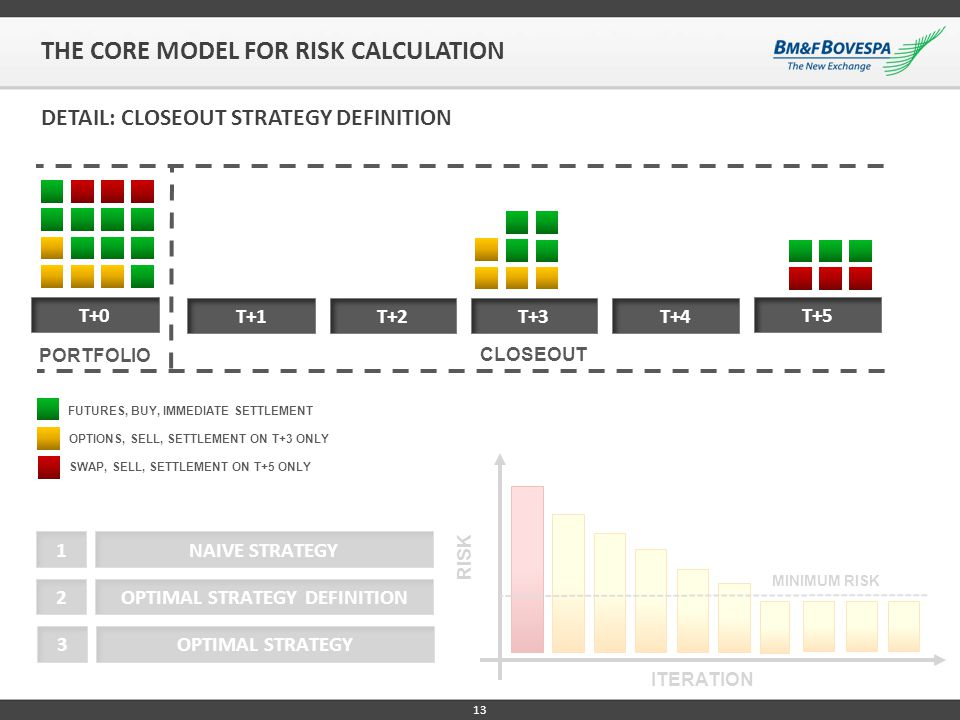 13 T+0 T+1T+2T+3T+4 T+5 RISK ITERATION NAIVE STRATEGY1 OPTIMAL STRATEGY DEFINITION2 OPTIMAL STRATEGY3 CLOSEOUT PORTFOLIO DETAIL: CLOSEOUT STRATEGY DEF
