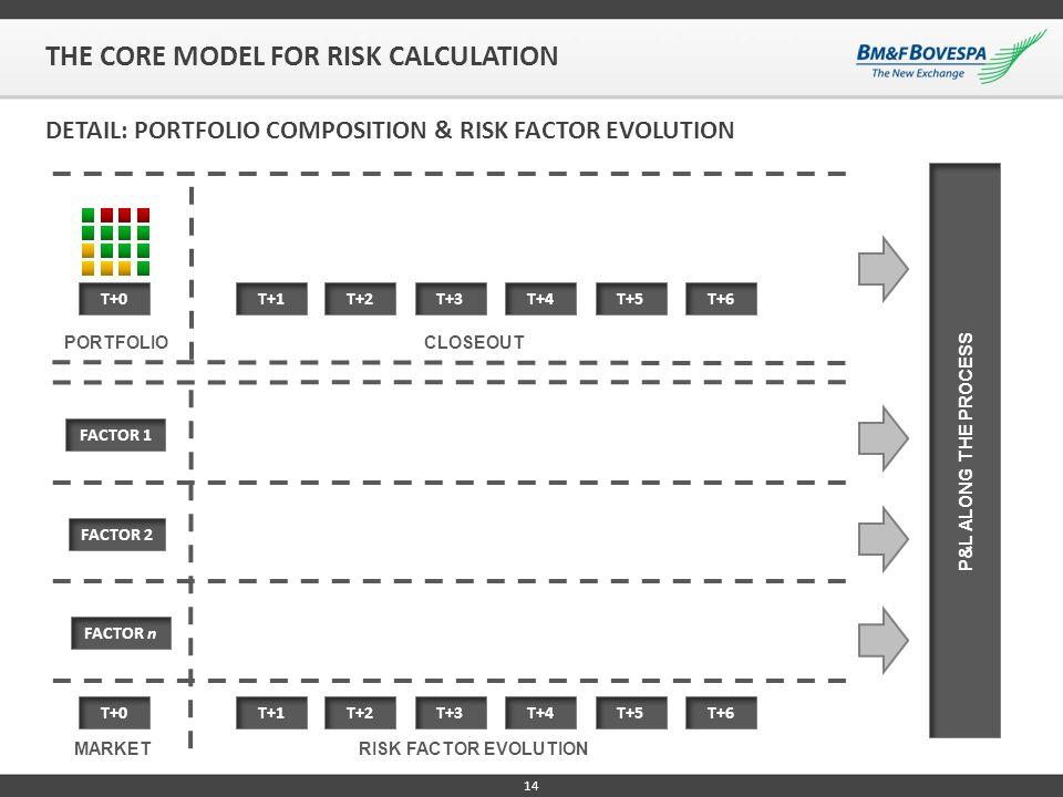 14 T+1 CLOSEOUT PORTFOLIO T+0T+2 DETAIL: PORTFOLIO COMPOSITION & RISK FACTOR EVOLUTION T+3T+4 T+5T+6 T+1T+0 T+2 T+3T+4T+5T+6 RISK FACTOR EVOLUTIONMARK