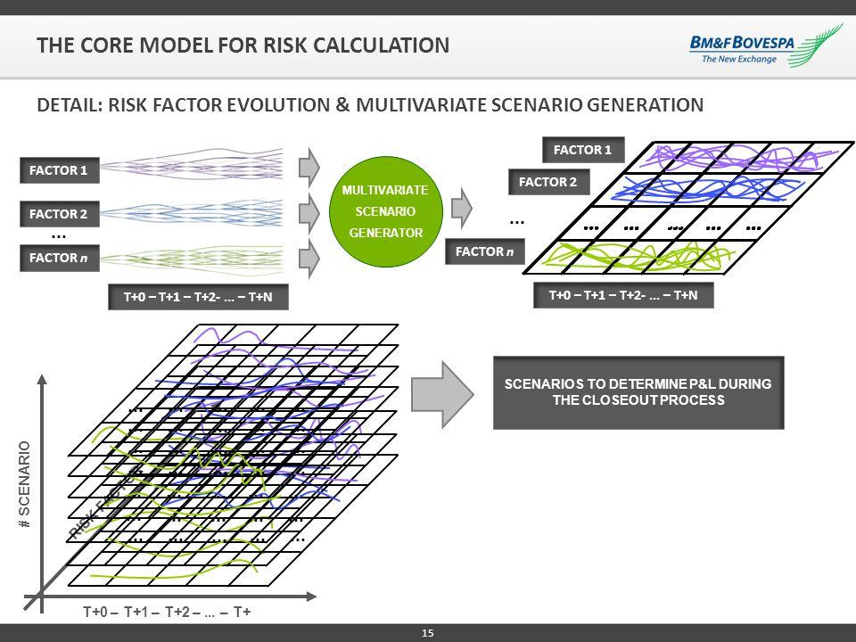 15 DETAIL: RISK FACTOR EVOLUTION & MULTIVARIATE SCENARIO GENERATION T+0 – T+1 – T+2-... – T+N... FACTOR 1 FACTOR 2 FACTOR n T+0 – T+1 – T+2 –... – T+N