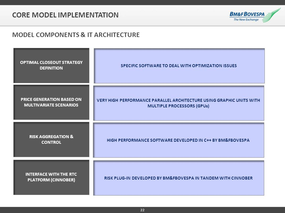 22 CORE MODEL IMPLEMENTATION MODEL COMPONENTS & IT ARCHITECTURE OPTIMAL CLOSEOUT STRATEGY DEFINITION PRICE GENERATION BASED ON MULTIVARIATE SCENARIOS