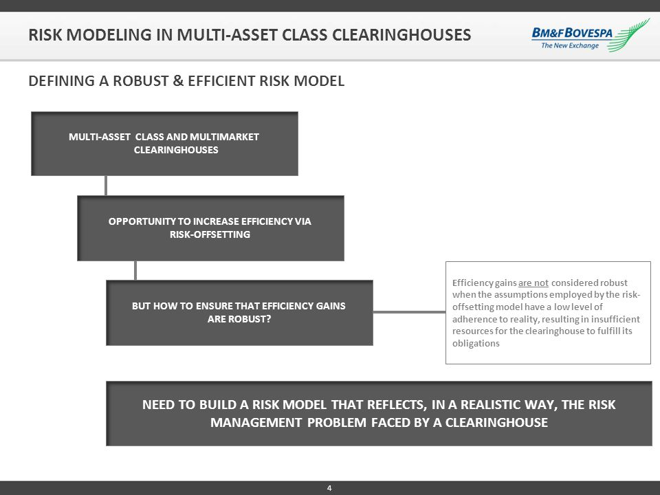 5 THE RISK MANAGEMENT PROBLEM FACED BY A CLEARINGHOUSE MAJOR ASPECTS THAT SHOULD BE TAKEN INTO ACCOUNT BY THE MODEL EVOLUTION (INTERTEMPORAL DYNAMICS) OF THE RISK FACTORS THAT DEFINE THE VALUE OF THE ASSETS AND CONTRACTS INCLUDED IN THE PORTFOLIO, AS WELL AS OF THE PORTFOLIO COMPOSITION ITSELF FRICTIONS, RESTRICTIONS AND OPERATIONAL FEATURES ASSOCIATED WITH EACH ASSET INCLUDED IN THE PORTFOLIO TRADING MODEL – ELECTRONIC VS OTC LIQUIDITY/MARKET DEPTH POSSIBILITY OF A FRACTIONAL SETTLEMENT SETTLEMENT MODEL – RTGS VS DNS CASH FLOW STRUCTURE OF THE ASSET RISK MODELING IN MULTI-ASSET CLASS CLEARINGHOUSES