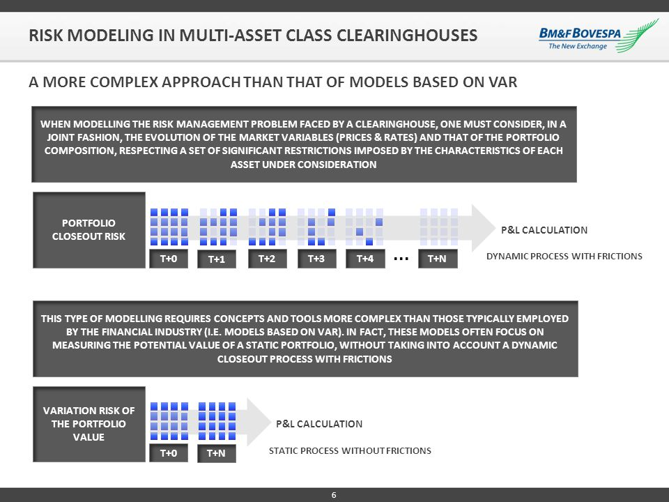 AGENDA RISK MODELING IN MULTI-ASSET CLASS AND MULTIMARKET CLEARINGHOUSES THE CORE MODEL FOR CLEARINGHOUSE RISK CALCULATION CORE MODEL IMPLEMENTATION KEY BENEFITS DERIVED FROM THE CORE MODEL IMPLEMENTATION HEDGING STRATEGIES THAT BENEFIT FROM THE CORE MODEL