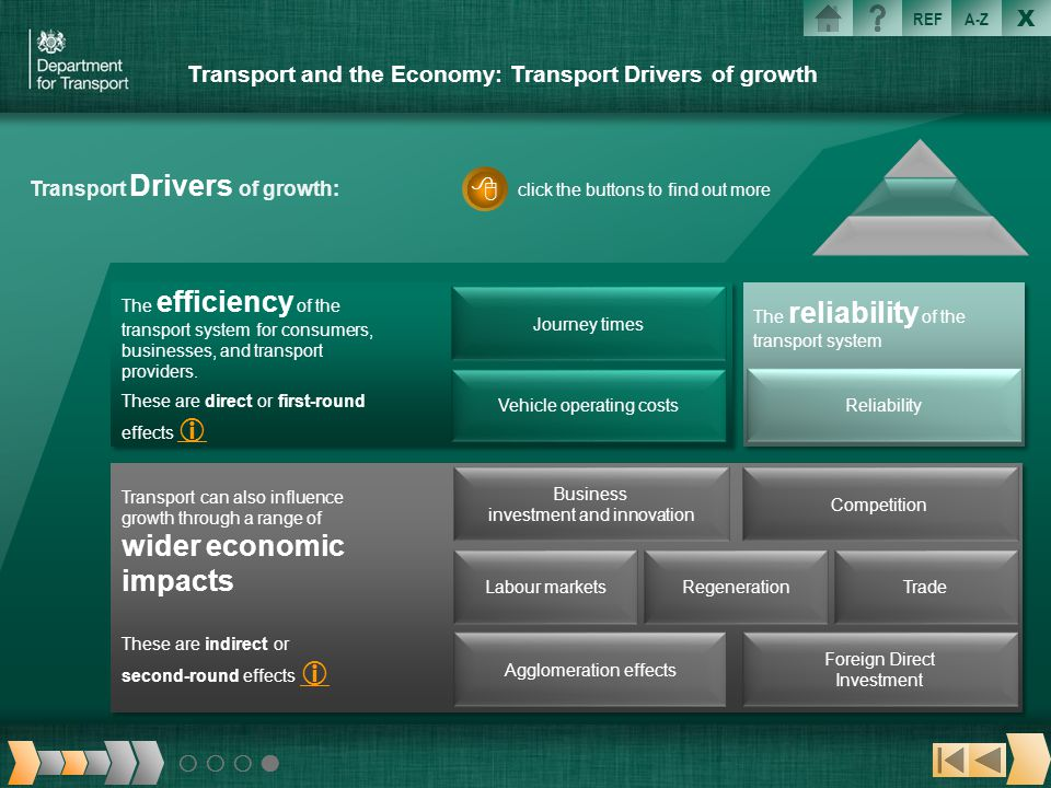 X REFA-Z Transport and the Economy: Transport Drivers of growth The reliability of the transport system Reliability click the buttons to find out more