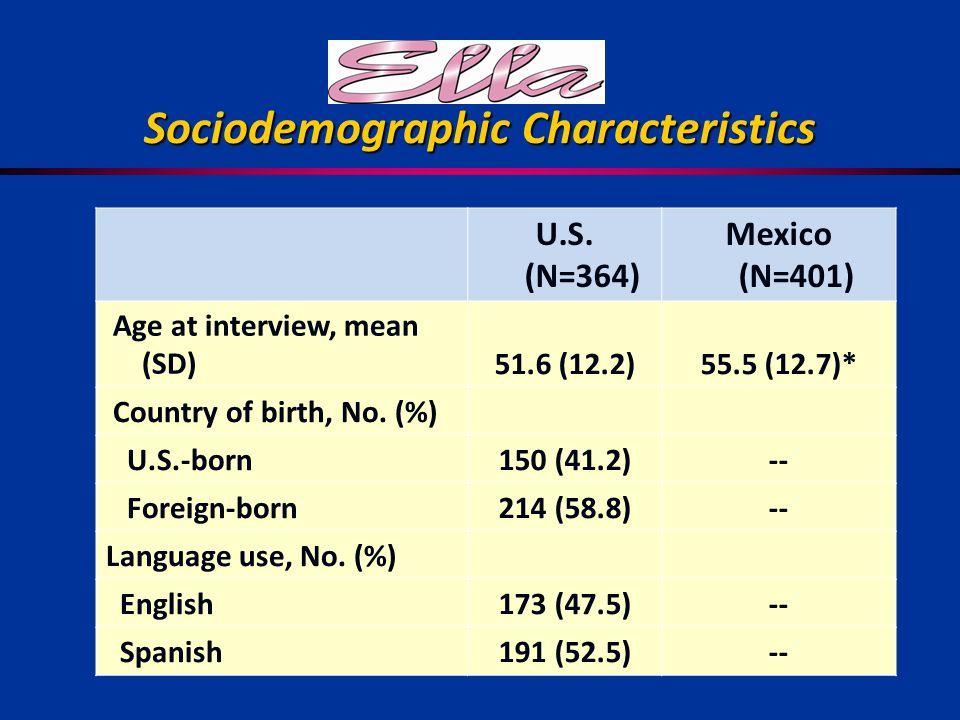 Sociodemographic Characteristics U.S.
