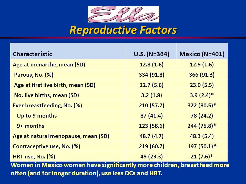 Reproductive Factors CharacteristicU.S.