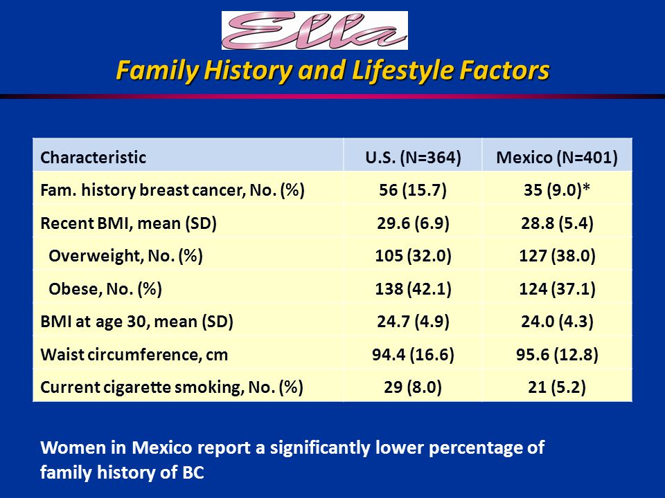 Family History and Lifestyle Factors CharacteristicU.S.