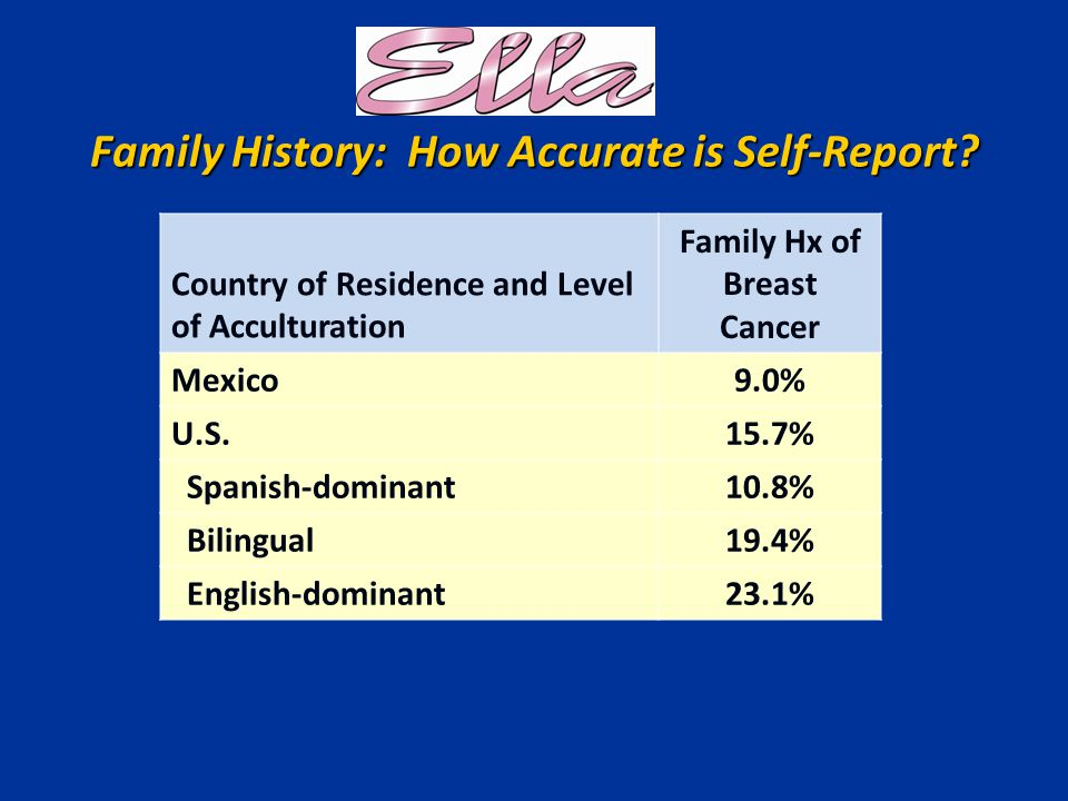 Family History: How Accurate is Self-Report.