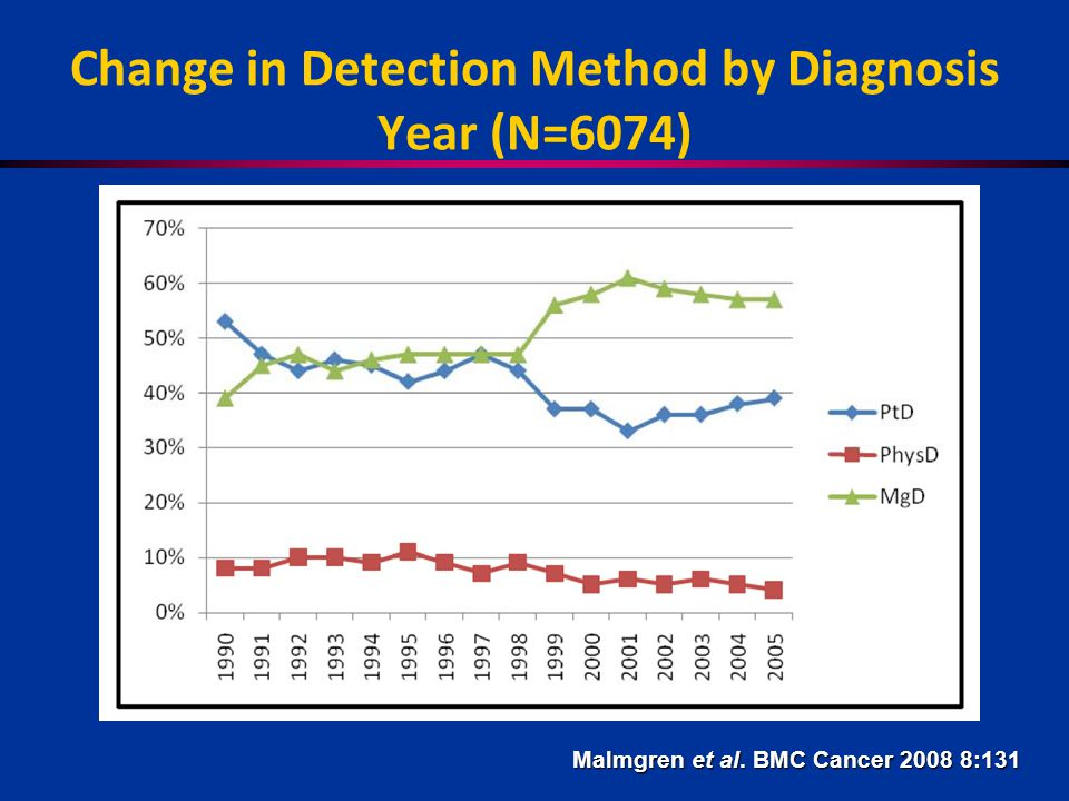 Change in Detection Method by Diagnosis Year (N=6074) Malmgren et al. BMC Cancer 2008 8:131