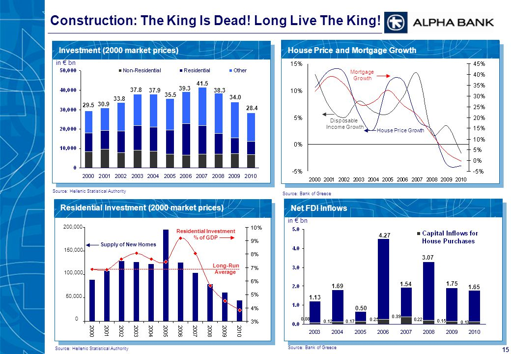 15 Residential Investment (2000 market prices) Construction: The King Is Dead! Long Live The King! Supply of New Homes Residential Investment % of GDP
