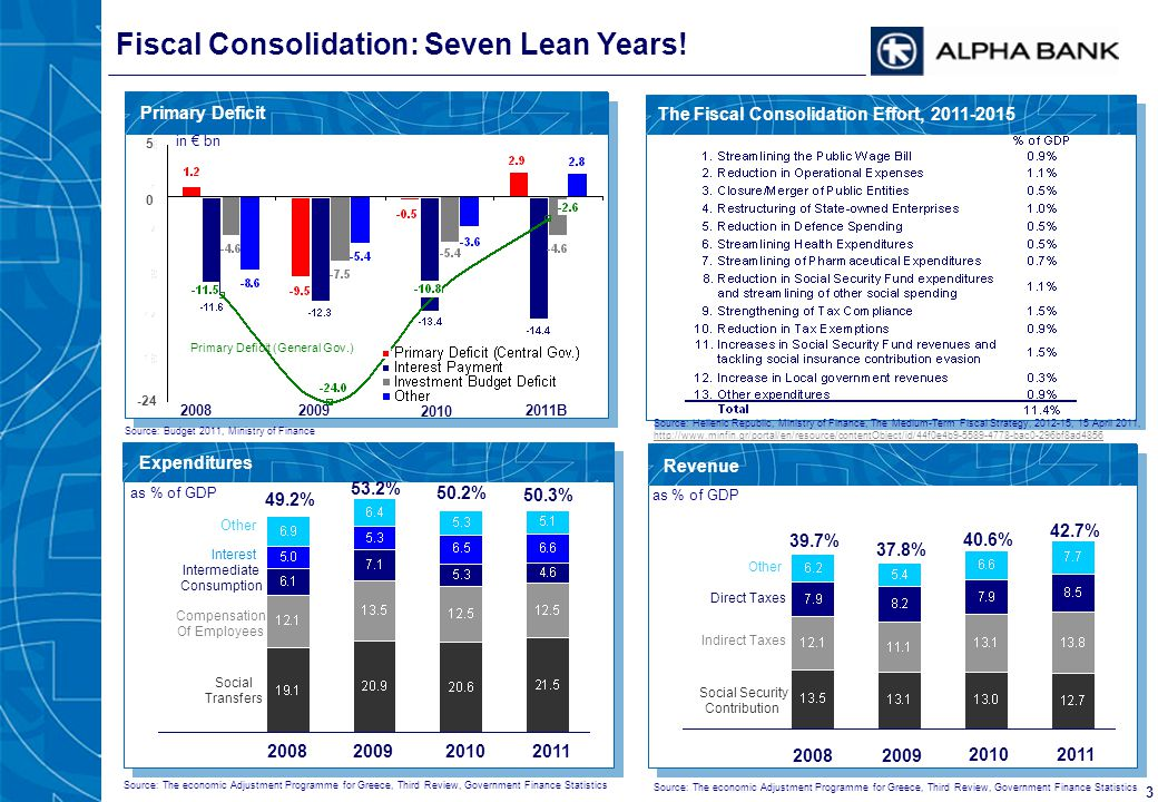 3 Fiscal Consolidation: Seven Lean Years! The Fiscal Consolidation Effort, 2011-2015 Expenditures 20082009 2010 Primary Deficit Primary Deficit (Gener