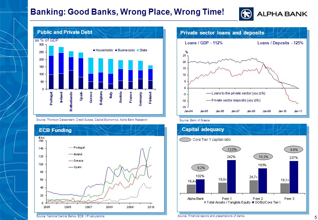 5 ECB Funding Banking: Good Banks, Wrong Place, Wrong Time! Private sector loans and deposits Capital adequacy Core Tier 1 capital ratio Source: Bank