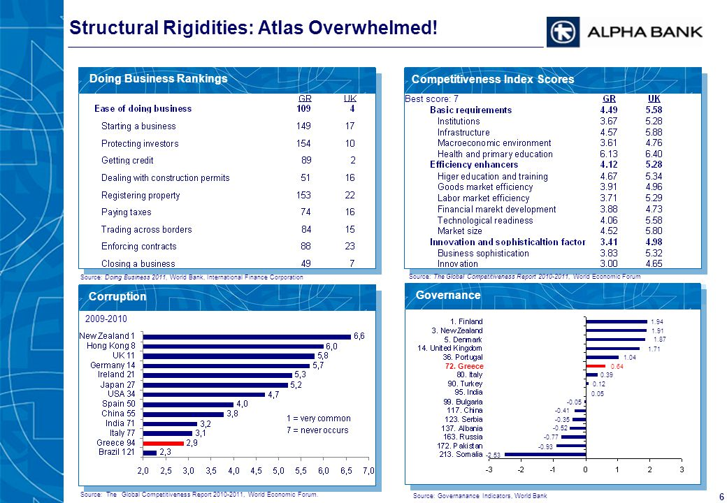6 Doing Business Rankings Corruption Competitiveness Index Scores Structural Rigidities: Atlas Overwhelmed! Governance Source: Doing Business 2011, Wo