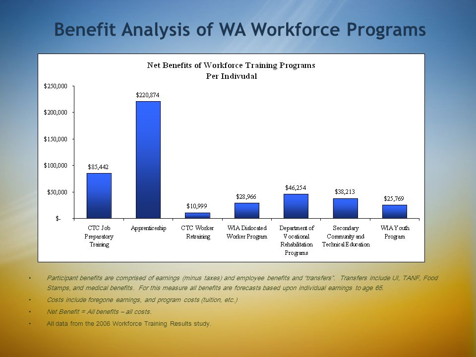 Benefit Analysis of WA Workforce Programs Participant benefits are comprised of earnings (minus taxes) and employee benefits and transfers.