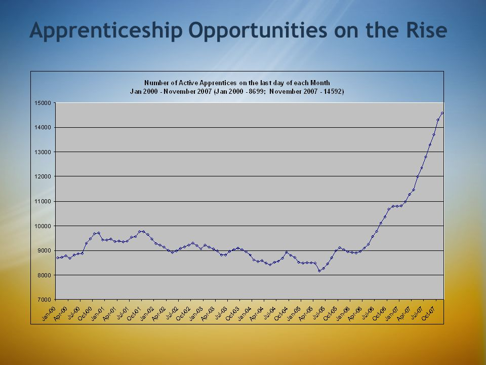 Apprenticeship Opportunities on the Rise