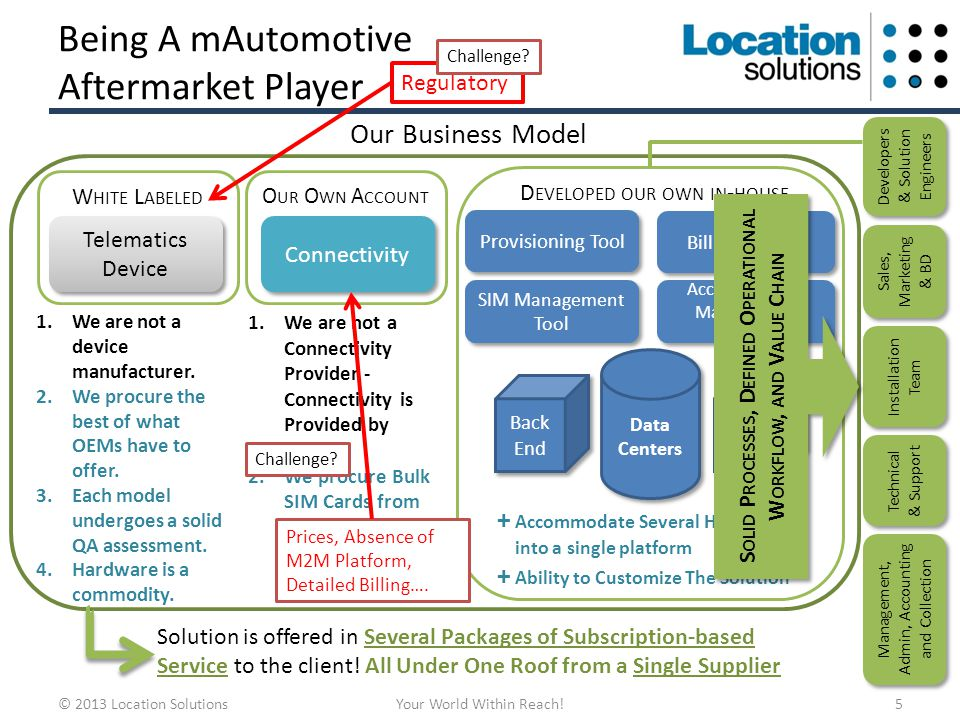 Being A mAutomotive Aftermarket Player © 2013 Location SolutionsYour World Within Reach!5 Our Business Model W HITE L ABELED Telematics Device 1.We are not a device manufacturer.