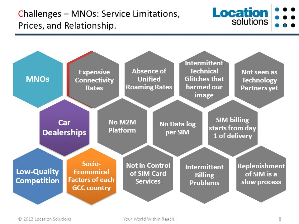 Challenges – MNOs: Service Limitations, Prices, and Relationship.