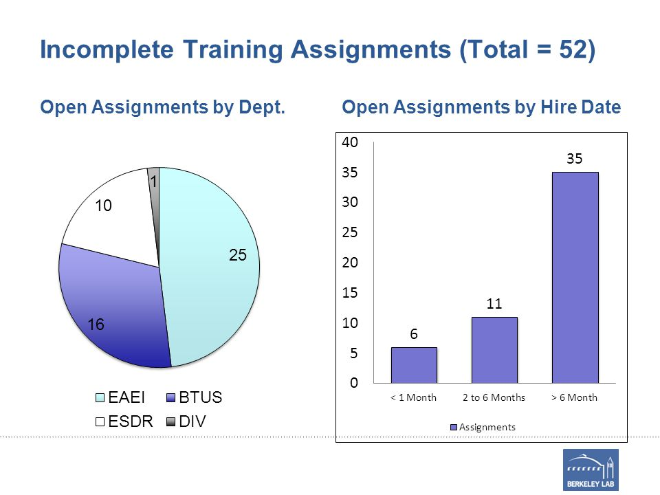 Incomplete Training Assignments (Total = 52) Open Assignments by Dept.Open Assignments by Hire Date