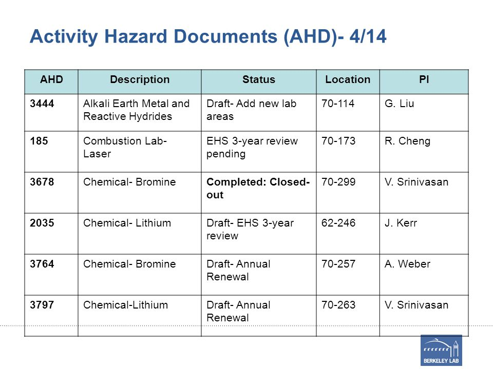 Activity Hazard Documents (AHD)- 4/14 AHDDescriptionStatusLocationPI 3444Alkali Earth Metal and Reactive Hydrides Draft- Add new lab areas 70-114G.