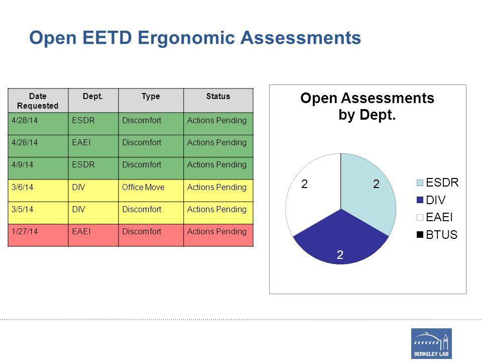 Open EETD Ergonomic Assessments Date Requested Dept.TypeStatus 4/28/14ESDRDiscomfortActions Pending 4/28/14EAEIDiscomfortActions Pending 4/9/14ESDRDiscomfortActions Pending 3/6/14DIVOffice MoveActions Pending 3/5/14DIVDiscomfortActions Pending 1/27/14EAEIDiscomfortActions Pending