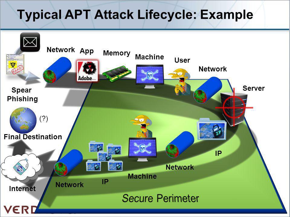 Typical APT Attack Lifecycle: Example Memory App User Network IP Machine Network IP Server Machine Spear Phishing Network (?) Internet Final Destinati